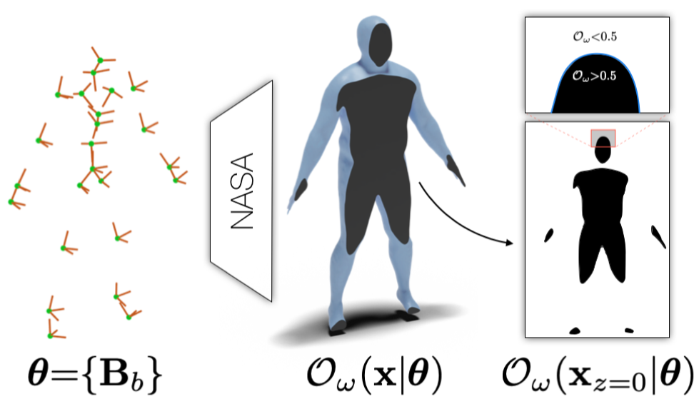 NASA: Neural Articulated Shape Approximation