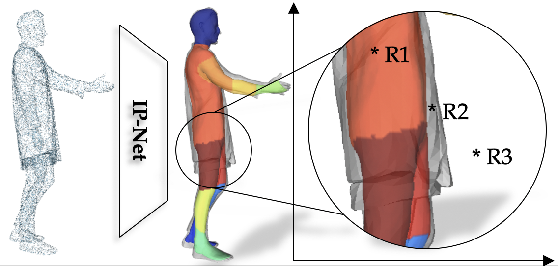 Combining Implicit Function Learning and Parametric Models for 3D Human Reconstruction