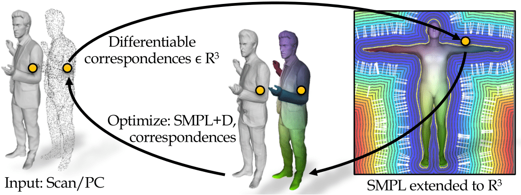 LoopReg: Self-supervised Learning of Implicit Surface Correspondences, Pose and Shape for 3D Human Mesh Registration