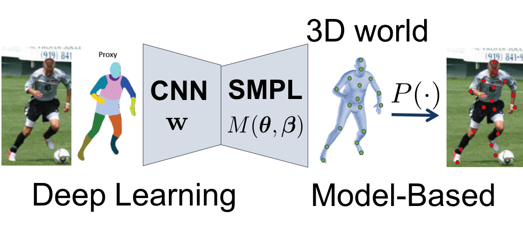 Neural Body Fitting: Unifying Deep Learning and Model Based Human Pose and Shape Estimation